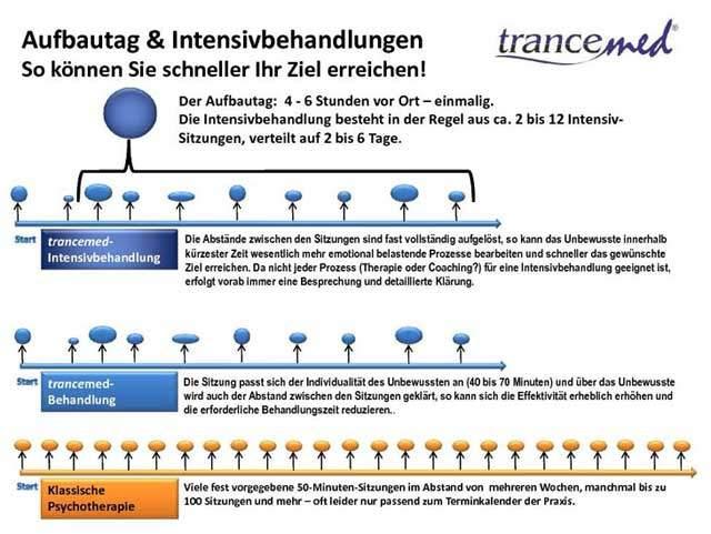 Therapie trancemed.de