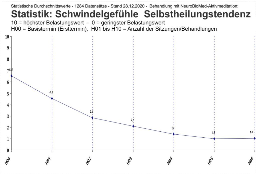 statistik-therapie-Heilung-schwindelgefuehle-01-2021-neurobiomed-aktivmeditation
